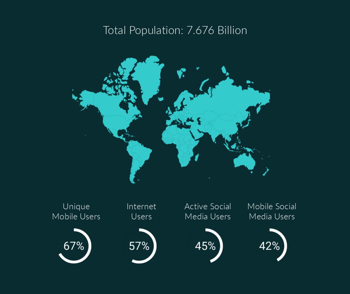 2019 Essential Global Data Mobile Internet And Social Media Use Digital Main Street